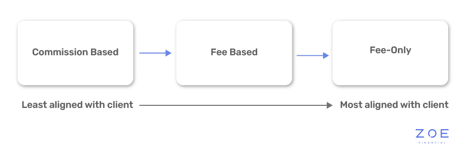 Payment methods for advisors