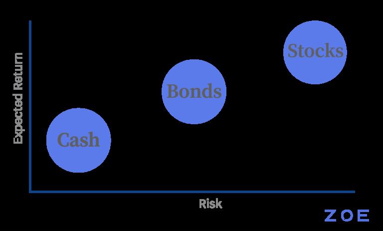 Graphic Risk vs Expected return stocks or bonds