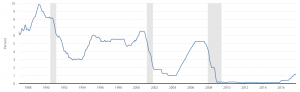 "Is ""the Fed"" Leonard from Memento? - Zoe investment insights blog - Inflation - Interest Rates - Zoe Financial"