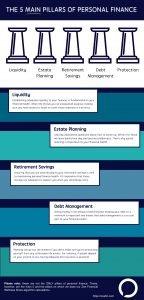 The 5 Main Pillars of Personal Finance - Zoe Personal Finance Blog - Zoe Financial