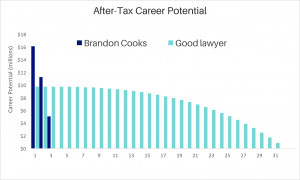Lawyer's Earning Potential The Same As NFL Stars?! - Zoe Personal Finance Blog - Brandon Cooks - Lawyer- Zoe Financial