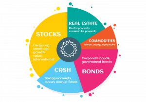 What is asset allocation - personal finance resources - investments - personal finance blog - zoe financial