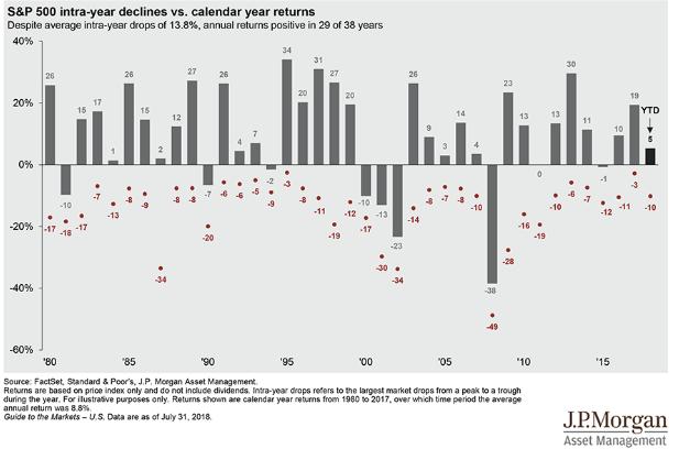 S&P 500 graph of bull markets