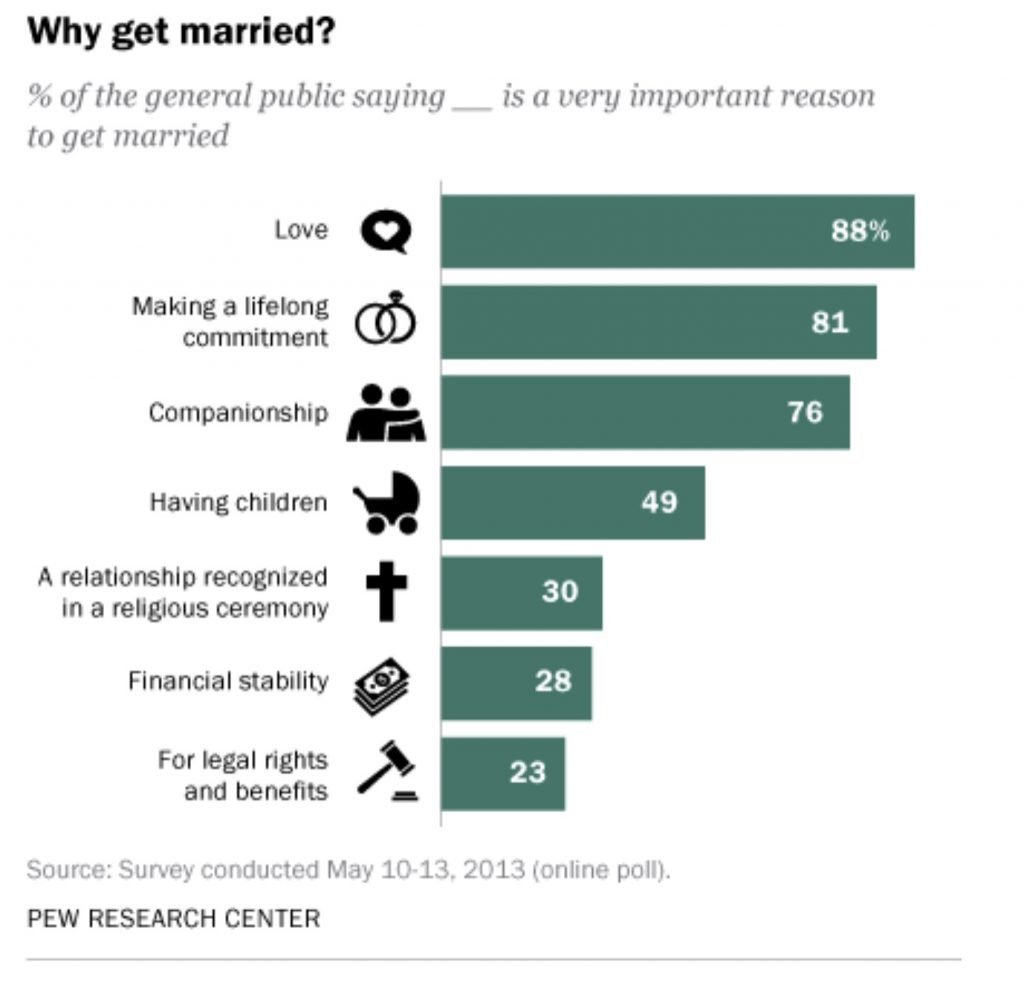 Chart Reasons to get married