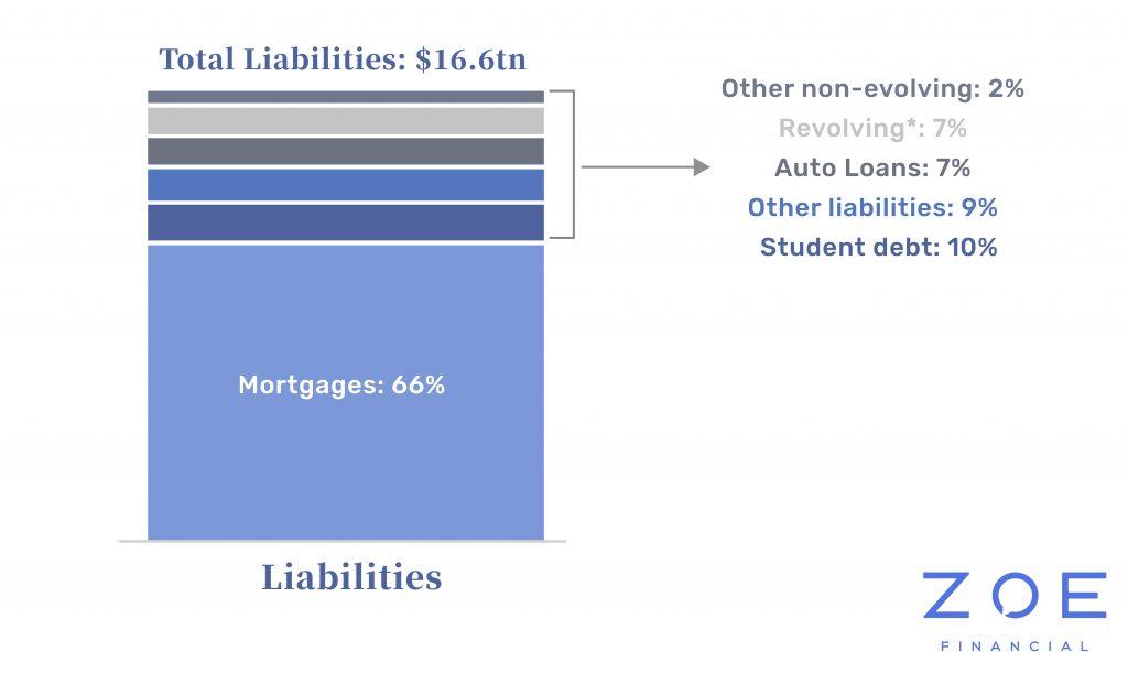 Mortgage Liabilities Zoe Financial