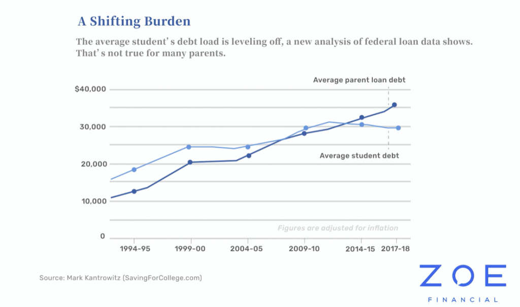 Shifting Burden On Student Debt