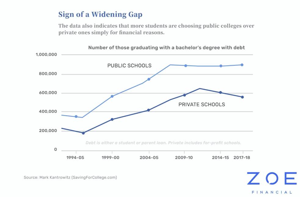 Students Choose Public Universities To Save Debt