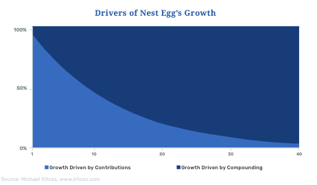 What drives nest egg growth?