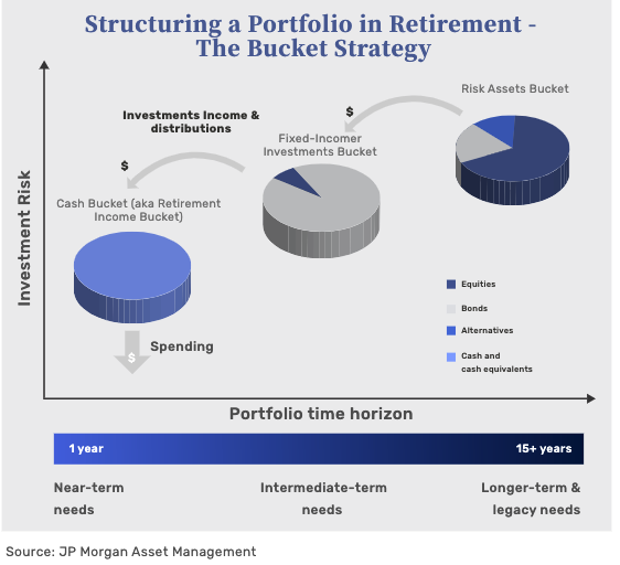 structuring a portfolio in retirement