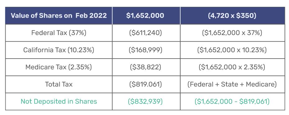 RSU Tax Chart California